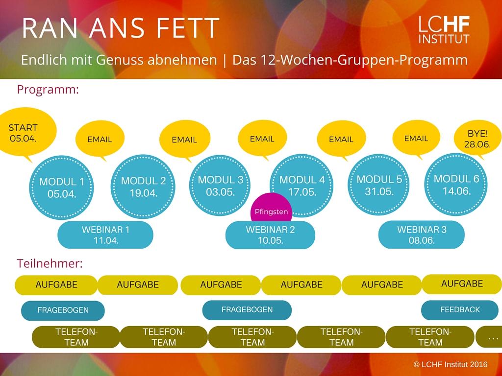 LCHF Kursprogramm RANF 4