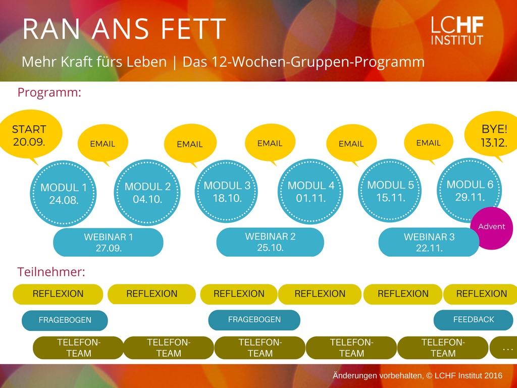 LCHF Online-Kurs RAN ANS FETT